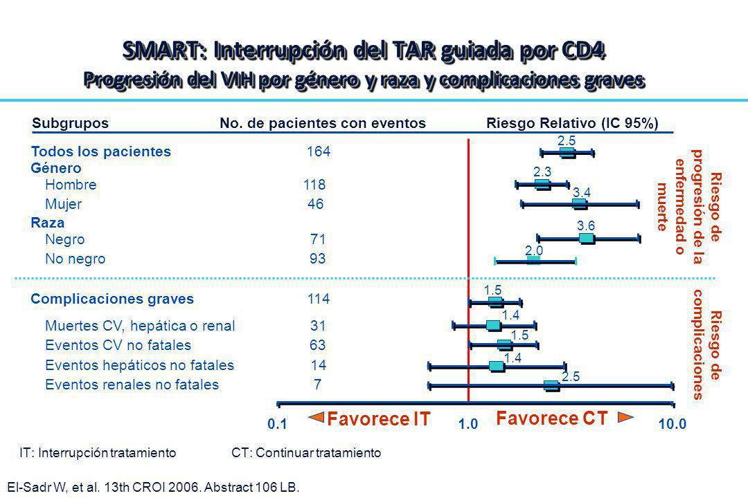 SMART: Interrupción del TAR guiada por CD4 Progresión del VIH por género y raza y complicaciones graves El-Sadr W, et al. 13th CROI 2006. Abstract 106
