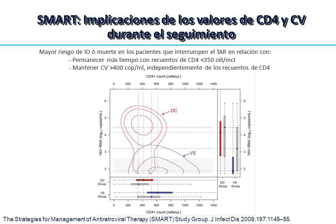 Mayor riesgo de IO ó muerte en los pacientes que interrumpen el TAR en relación con: - Permanecer más tiempo con recuentos de CD4 <350 cél/mcl - Mante