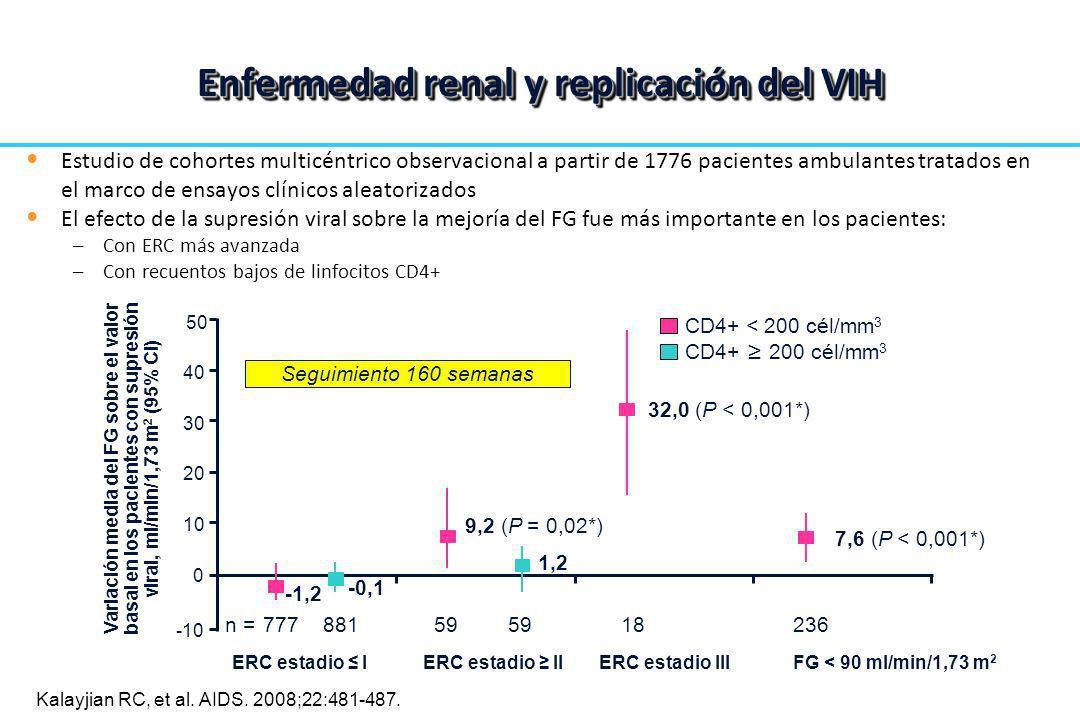 Enfermedad renal y replicación del VIH Kalayjian RC, et al. AIDS. 2008;22:481-487. CD4+ < 200 cél/mm 3 0 10 20 30 40 Variación media del FG sobre el v