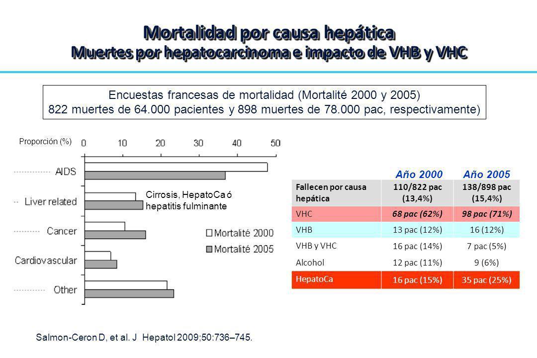 Proporción (%) Cirrosis, HepatoCa ó hepatitis fulminante Fallecen por causa hepática 110/822 pac (13,4%) 138/898 pac (15,4%) VHC68 pac (62%)98 pac (71