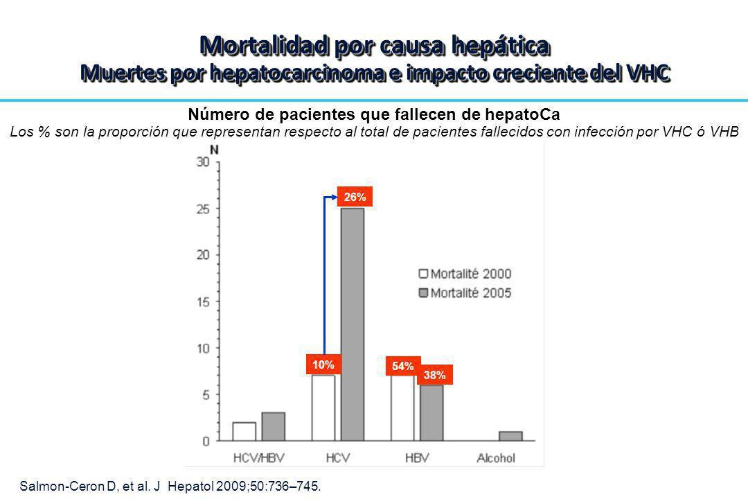 54% 38% 10% 26% Número de pacientes que fallecen de hepatoCa Los % son la proporción que representan respecto al total de pacientes fallecidos con inf