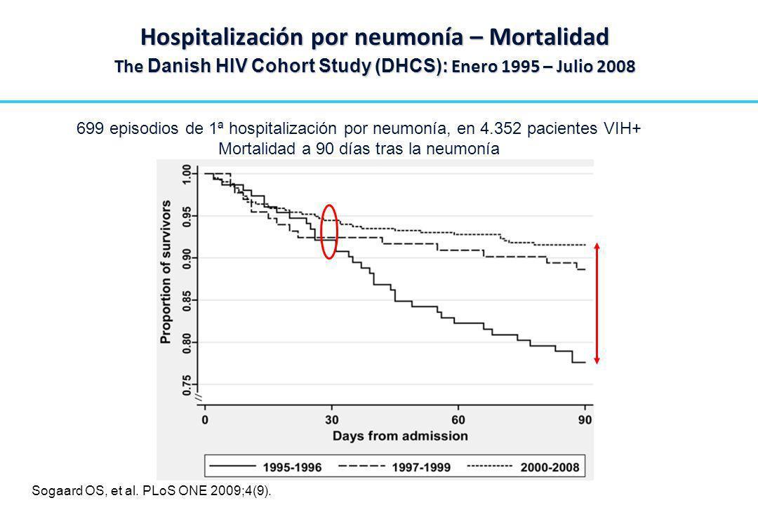 699 episodios de 1ª hospitalización por neumonía, en 4.352 pacientes VIH+ Mortalidad a 90 días tras la neumonía Hospitalización por neumonía – Mortali