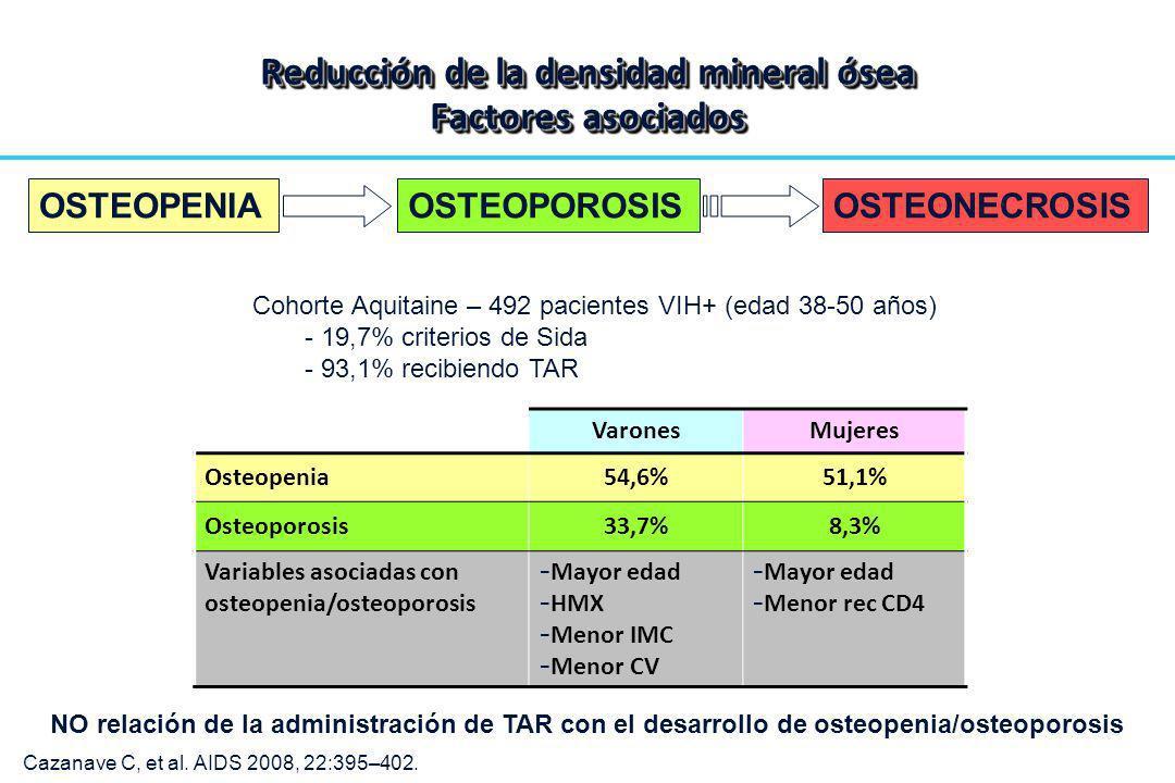 VaronesMujeres Osteopenia54,6%51,1% Osteoporosis33,7%8,3% Variables asociadas con osteopenia/osteoporosis - Mayor edad - HMX - Menor IMC - Menor CV -