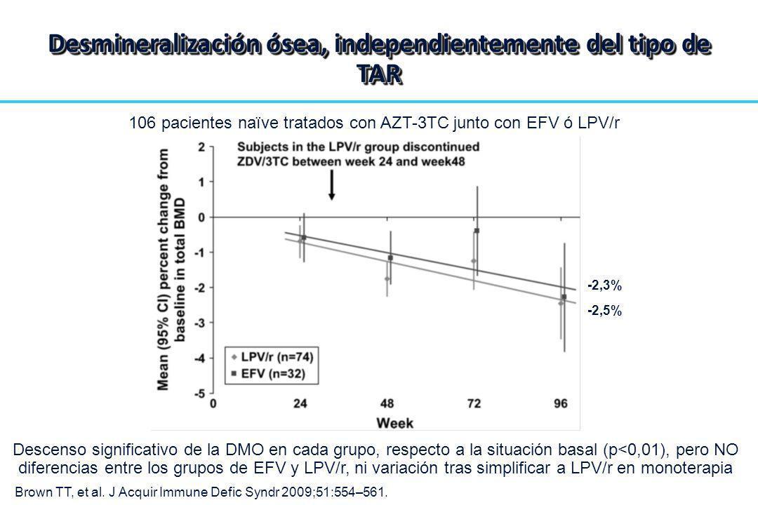 106 pacientes naïve tratados con AZT-3TC junto con EFV ó LPV/r Descenso significativo de la DMO en cada grupo, respecto a la situación basal (p<0,01),