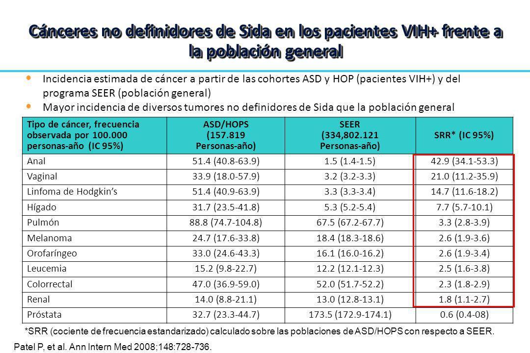 Cánceres no definidores de Sida en los pacientes VIH+ frente a la población general Patel P, et al. Ann Intern Med. 2008;148:728-736. Tipo de cáncer,