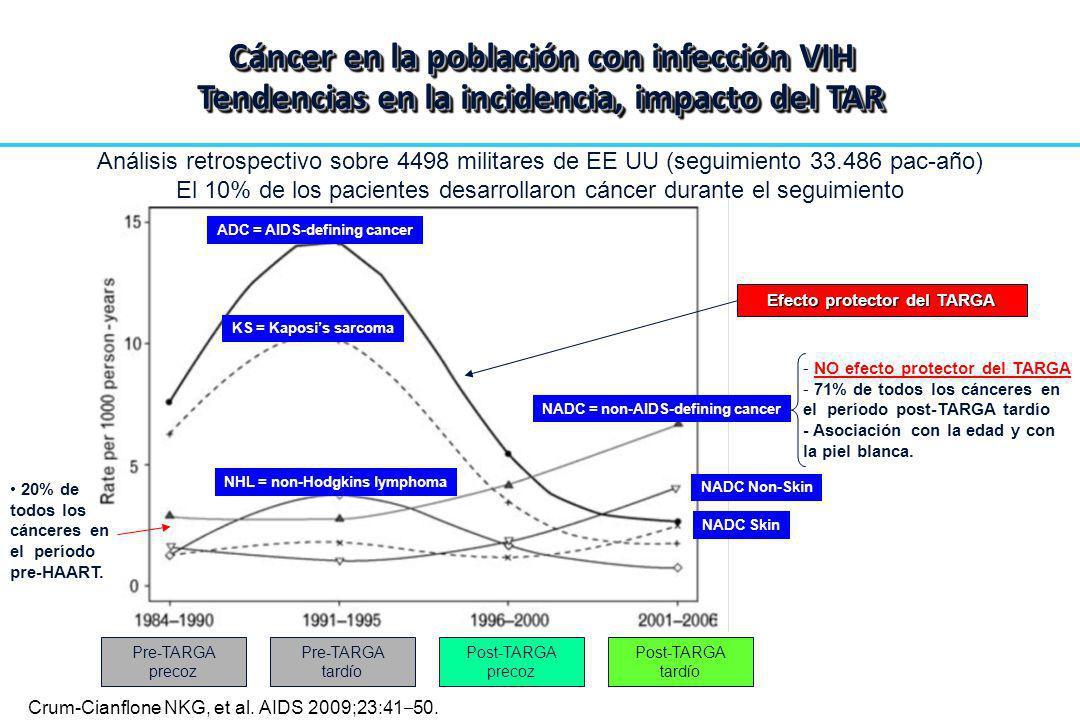 Análisis retrospectivo sobre 4498 militares de EE UU (seguimiento 33.486 pac-año) El 10% de los pacientes desarrollaron cáncer durante el seguimiento