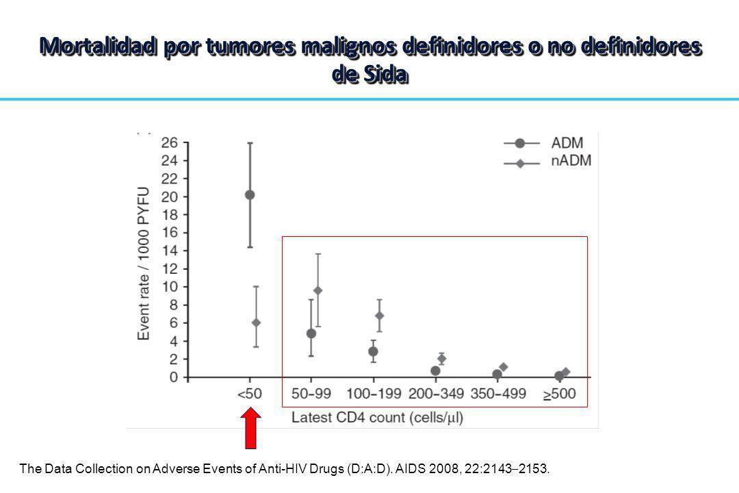 Mortalidad por tumores malignos definidores o no definidores de Sida The Data Collection on Adverse Events of Anti-HIV Drugs (D:A:D). AIDS 2008, 22:21