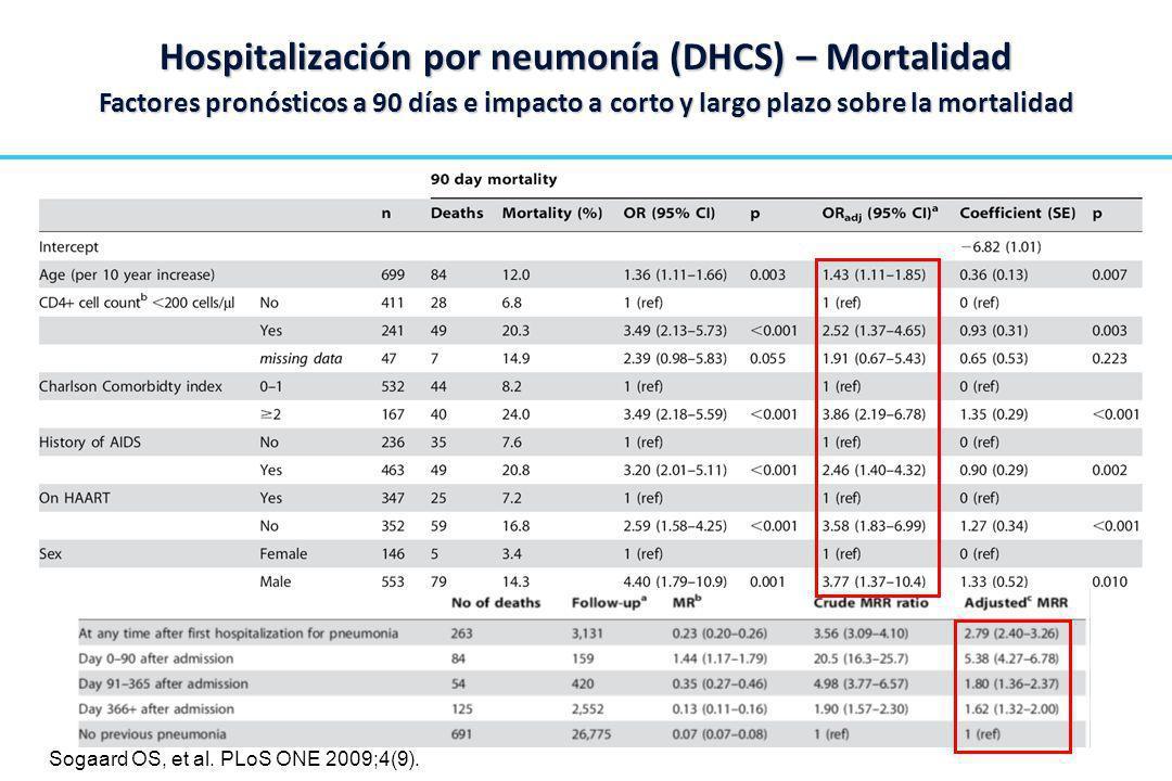Hospitalización por neumonía (DHCS) – Mortalidad Factores pronósticos a 90 días e impacto a corto y largo plazo sobre la mortalidad Sogaard OS, et al.