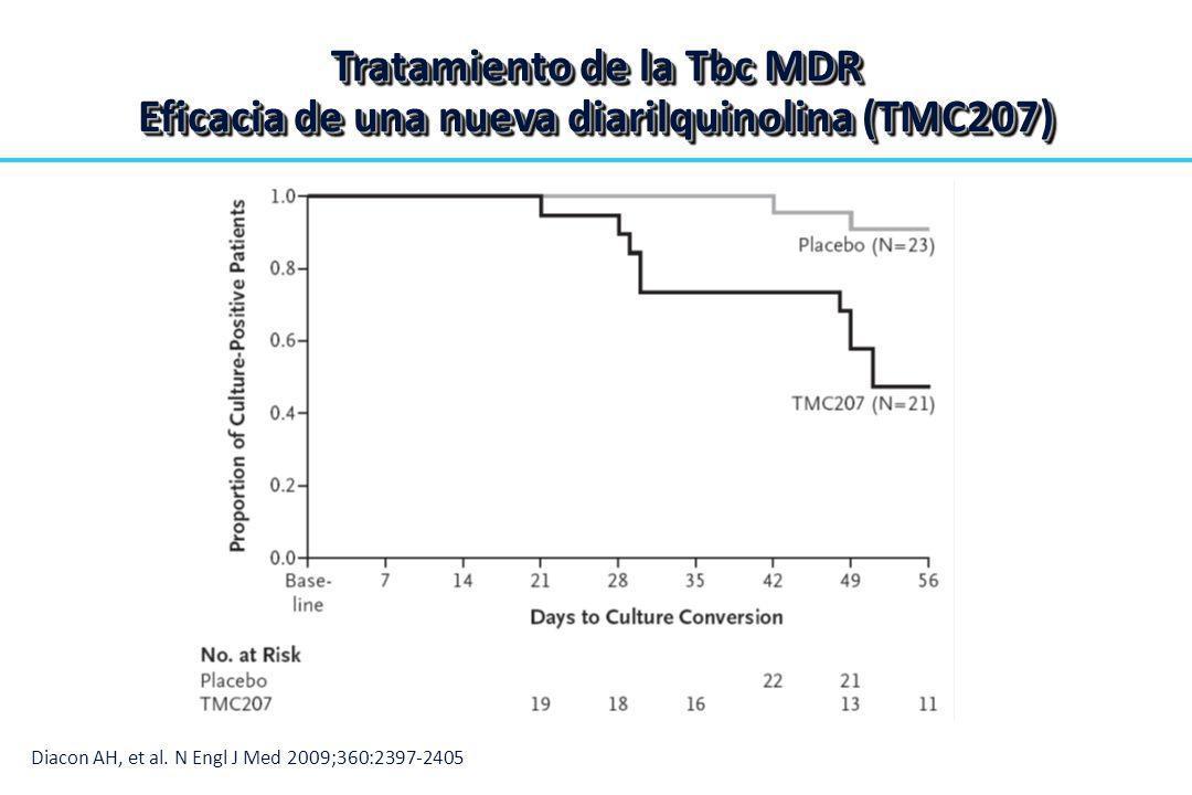 Tratamiento de la Tbc MDR Eficacia de una nueva diarilquinolina (TMC207) Diacon AH, et al. N Engl J Med 2009;360:2397-2405