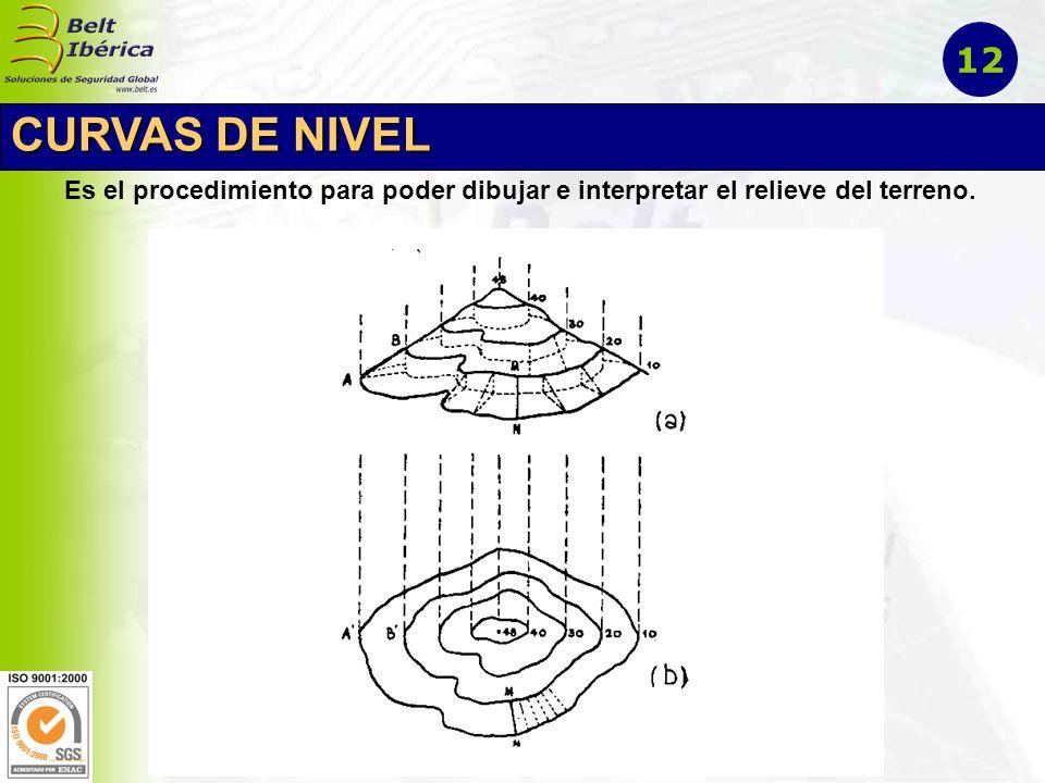 Es el procedimiento para poder dibujar e interpretar el relieve del terreno. CURVAS DE NIVEL 12