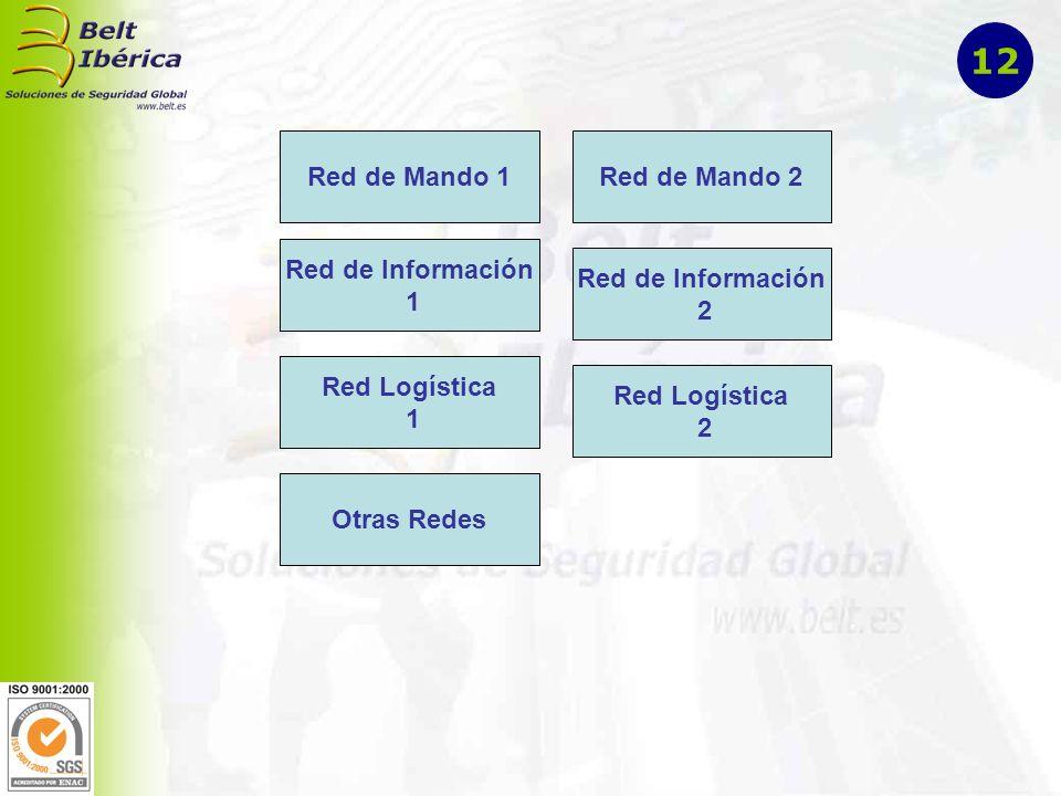 MANDO Jefe Grupo Logístico Jefe Grupo Seguridad Jefe Grupo Sanitario Jefe Grupo Rehabilitación RED DE MANDO 1 Contacto Personal Contacto a distancia Jefe Grupo … 13