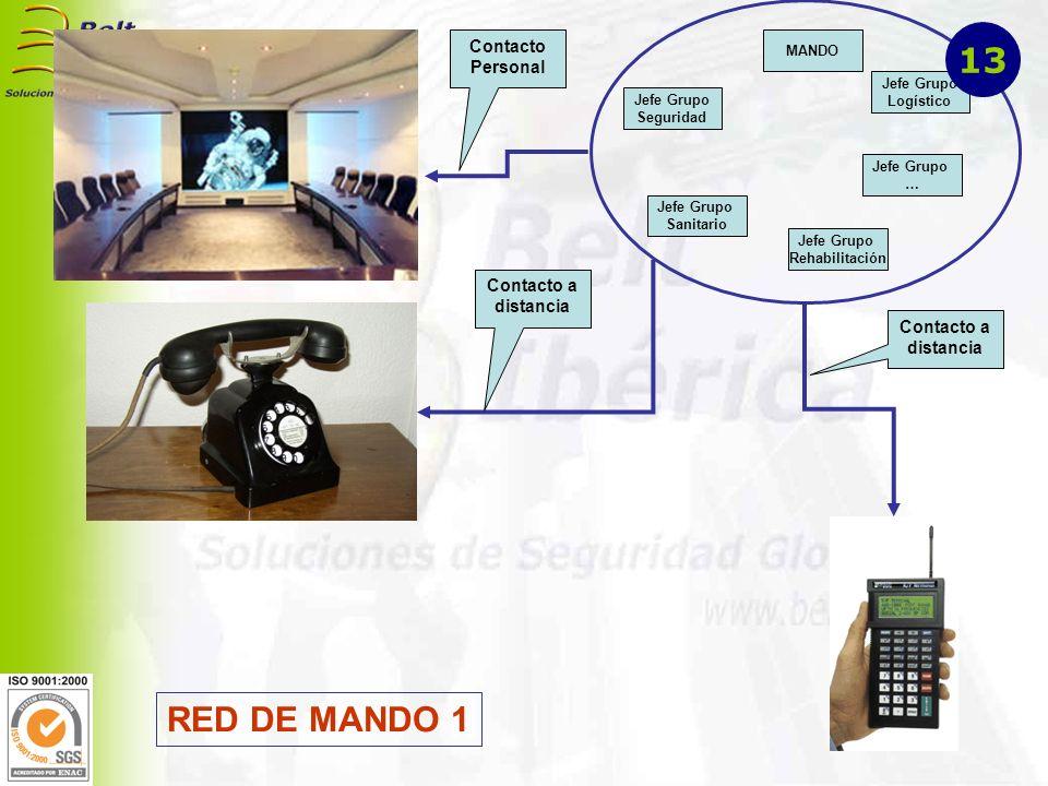 RED DE MANDO 2 Puesto de Mando Avanzado CECOP Puesto de Mando Avanzado 14