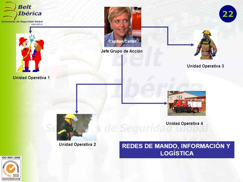 CECOP (Jefe Grupo Sanitario) Jefe Sanitario en Zona de Intervención Red de Evacuación a Hospitales 23