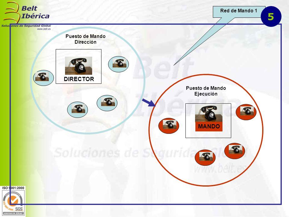 DIRECTOR STAFF DIRECCIÓN Jefe Seguridad Jefe Arbitraje Jefe Incidencias RED DE MANDO 2 Contacto Personal Contacto a distancia 6