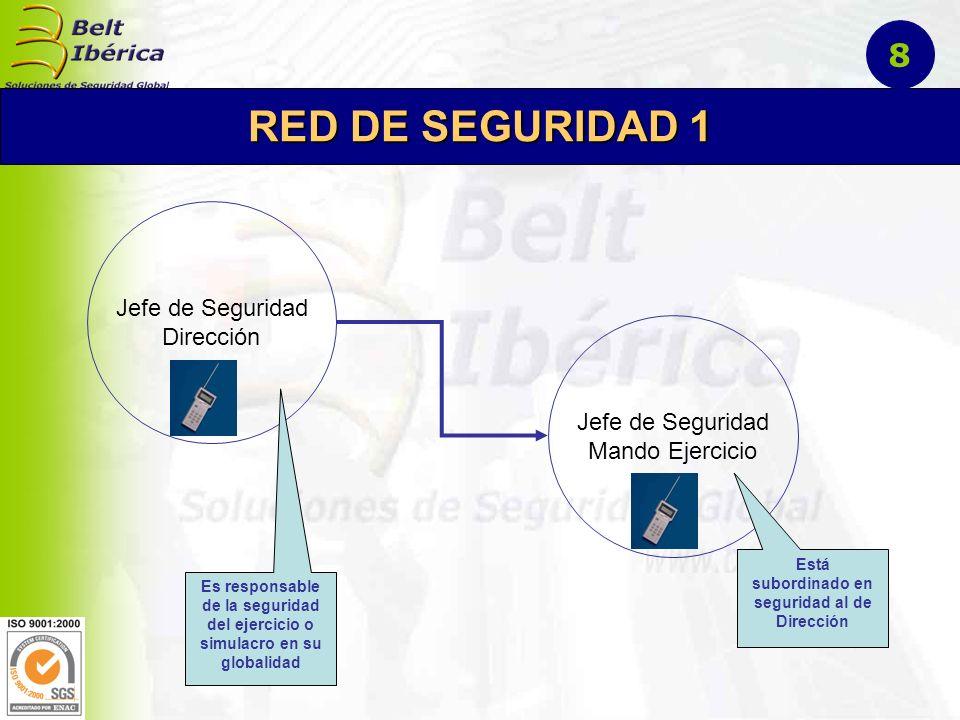 Jefe Director Contacto personal DESPLIEGUE DEL EQUIPO DE SEGURIDAD Subequipos RED DE SEGURIDAD 2 9