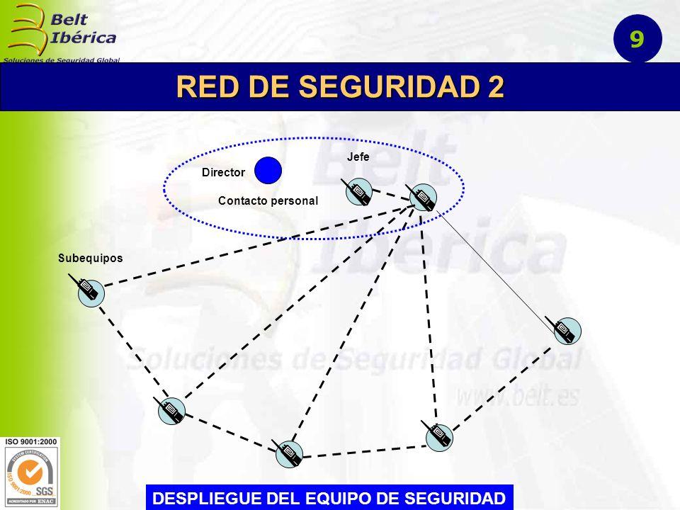 Jefe Coordinación (Estación directora) Director Contacto personal DESPLIEGUE EQUIPO DE ARBITRAJE Árbitro RED DE ARBITRAJE 10