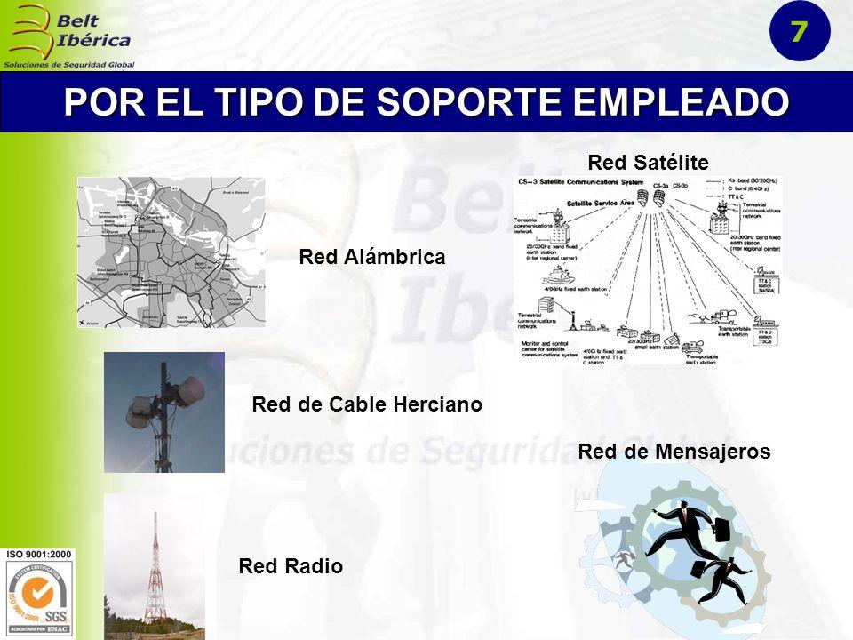 Red Telefónica Red de Datos Red Telegráfica Red Fax POR EL TIPO DE SERVICIO 8