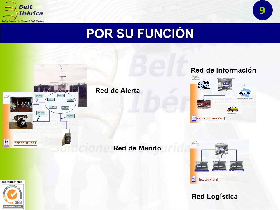 Red Operacional Red Permanente Red Europea de fibra óptca POR SU CAMPO DE APLICACIÓN 10