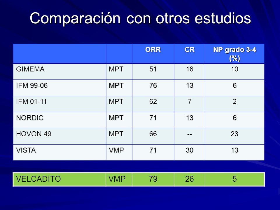 Comparación con otros estudios ORRCR NP grado 3-4 (%) GIMEMAMPT511610 IFM 99-06 MPT76136 IFM 01-11 MPT6272 NORDICMPT71136 HOVON 49 MPT66--23 VISTAVMP7