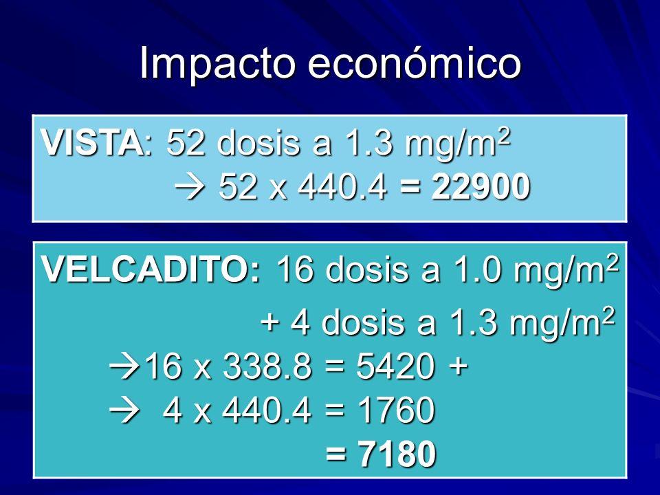 Impacto económico VISTA: 52 dosis a 1.3 mg/m 2 52 x 440.4 = 22900 VELCADITO: 16 dosis a 1.0 mg/m 2 + 4 dosis a 1.3 mg/m 2 16 x 338.8 = 5420 + 4 x 440.
