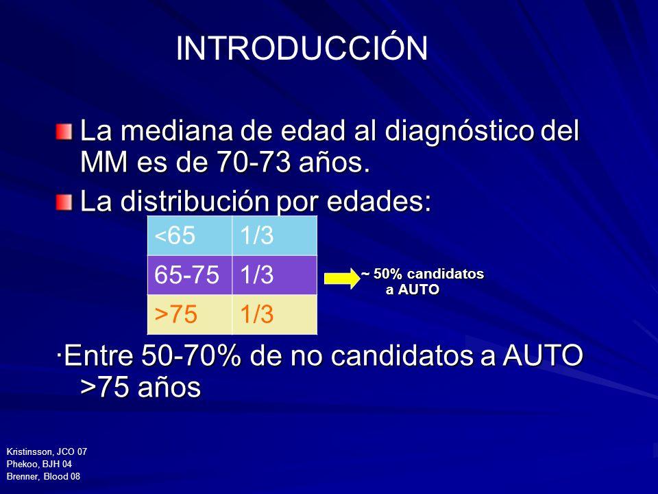 La mediana de edad al diagnóstico del MM es de 70-73 años. La distribución por edades: ·Entre 50-70% de no candidatos a AUTO >75 años ~ 50% candidatos