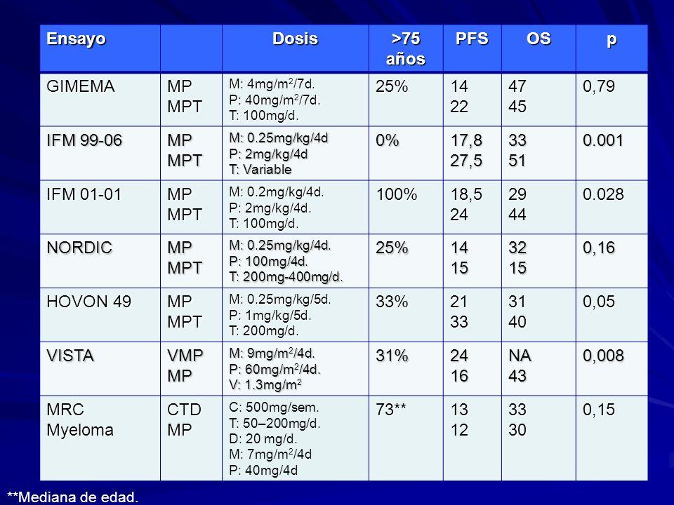 EnsayoDosis >75 años PFSOSp GIMEMAMPMPT M: 4mg/m 2 /7d. P: 40mg/m 2 /7d. T: 100mg/d. 25%142247450,79 IFM 99-06 MPMPT M: 0.25mg/kg/4d P: 2mg/kg/4d T: V