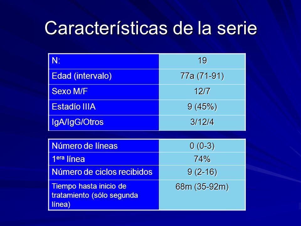 Número de líneas 0 (0-3) 1 era línea74% Número de ciclos recibidos 9 (2-16) Tiempo hasta inicio de tratamiento (sólo segunda línea) 68m (35-92m) Carac