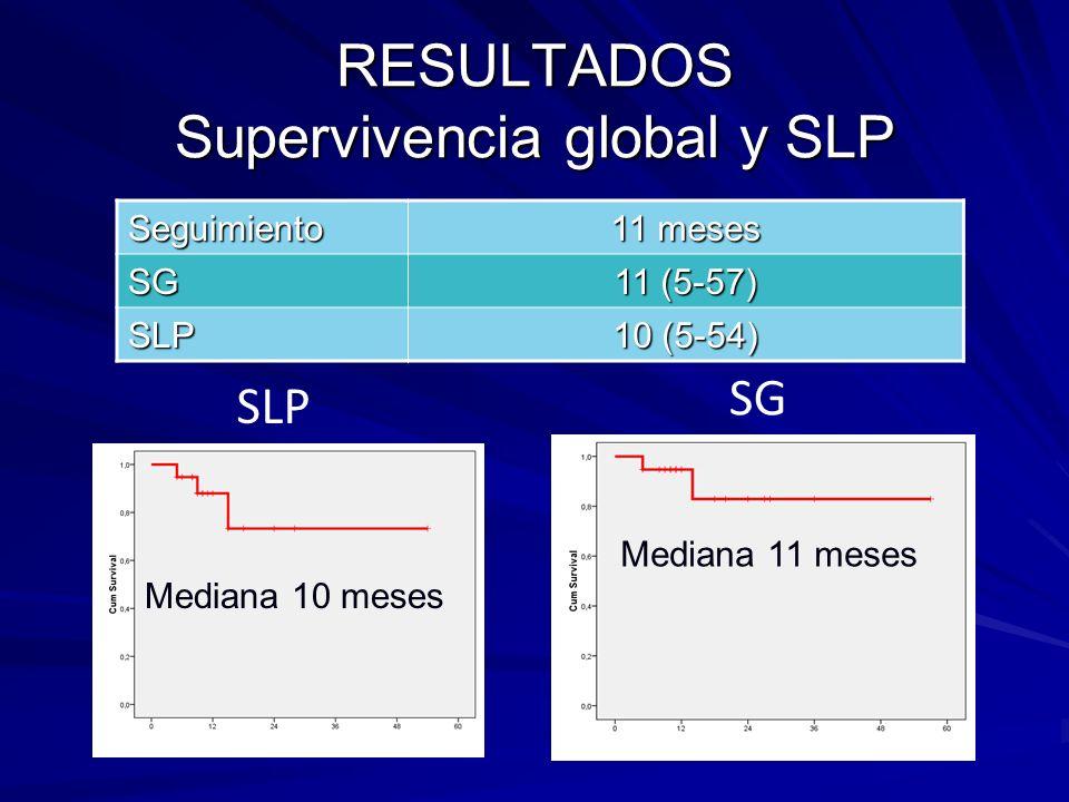 Comparación con otros estudios ORRCR NP grado 3-4 (%) GIMEMAMPT511610 IFM 99-06 MPT76136 IFM 01-11 MPT6272 NORDICMPT71136 HOVON 49 MPT66--23 VISTAVMP713013 VELCADITOVMP79265