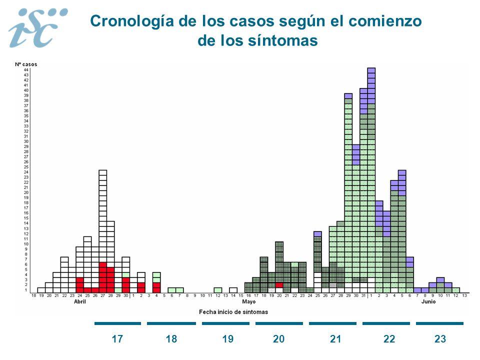 17 18 19 20 21 22 23 Cronología de los casos según el comienzo de los síntomas