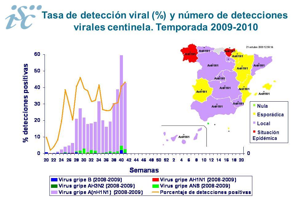 Nula Esporádica Local Situación Epidémica Tasa de detección viral (%) y número de detecciones virales centinela. Temporada 2009-2010