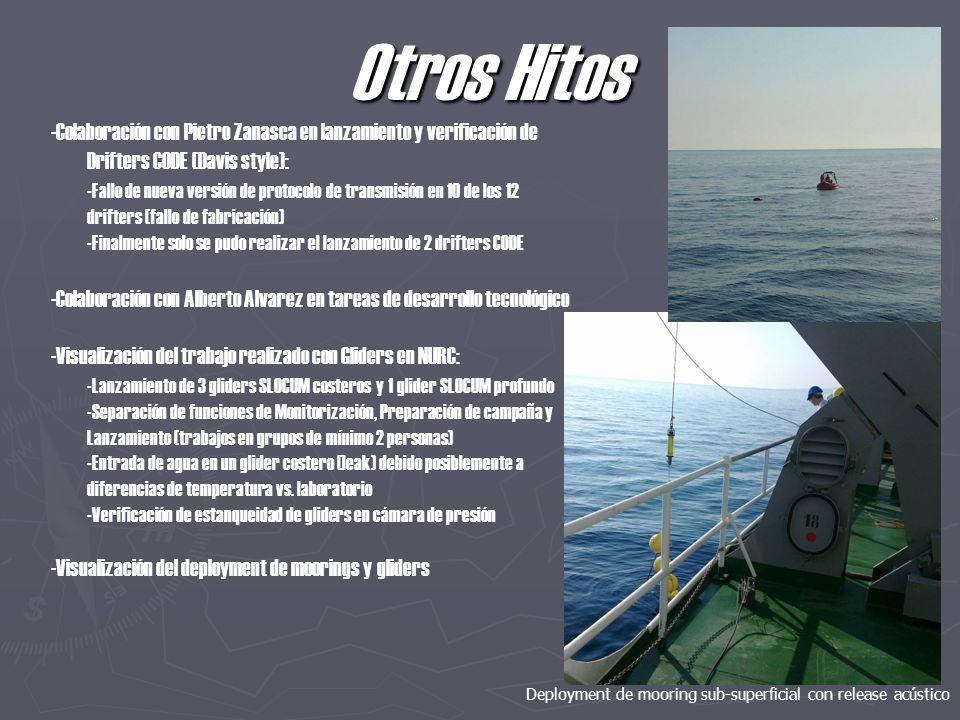 Otros Hitos -Colaboración con Pietro Zanasca en lanzamiento y verificación de Drifters CODE (Davis style): -Fallo de nueva versión de protocolo de transmisión en 10 de los 12 drifters (fallo de fabricación) -Finalmente solo se pudo realizar el lanzamiento de 2 drifters CODE -Colaboración con Alberto Alvarez en tareas de desarrollo tecnológico -Visualización del trabajo realizado con Gliders en NURC: -Lanzamiento de 3 gliders SLOCUM costeros y 1 glider SLOCUM profundo -Separación de funciones de Monitorización, Preparación de campaña y Lanzamiento (trabajos en grupos de mínimo 2 personas) -Entrada de agua en un glider costero (leak) debido posiblemente a diferencias de temperatura vs.