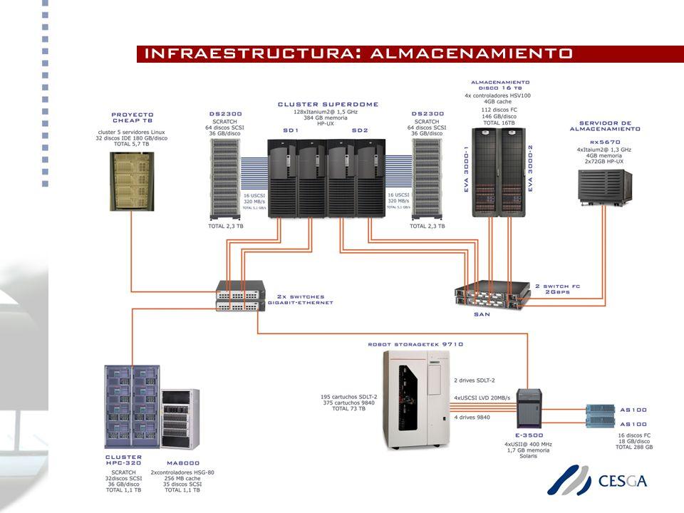 infraestructura: almacenamiento