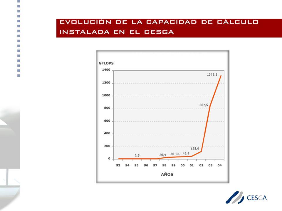 evolución de la capacidad de cálculo instalada en el cesga