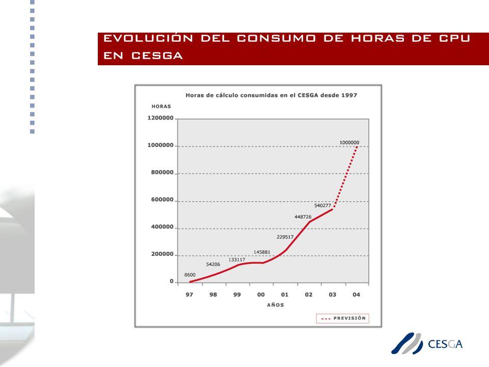 evolución del consumo de horas de cpu en cesga