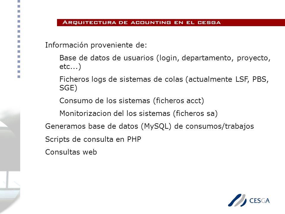 Información proveniente de: Base de datos de usuarios (login, departamento, proyecto, etc...) Ficheros logs de sistemas de colas (actualmente LSF, PBS, SGE) Consumo de los sistemas (ficheros acct) Monitorizacion del los sistemas (ficheros sa) Generamos base de datos (MySQL) de consumos/trabajos Scripts de consulta en PHP Consultas web Arquitectura de acounting en el cesga