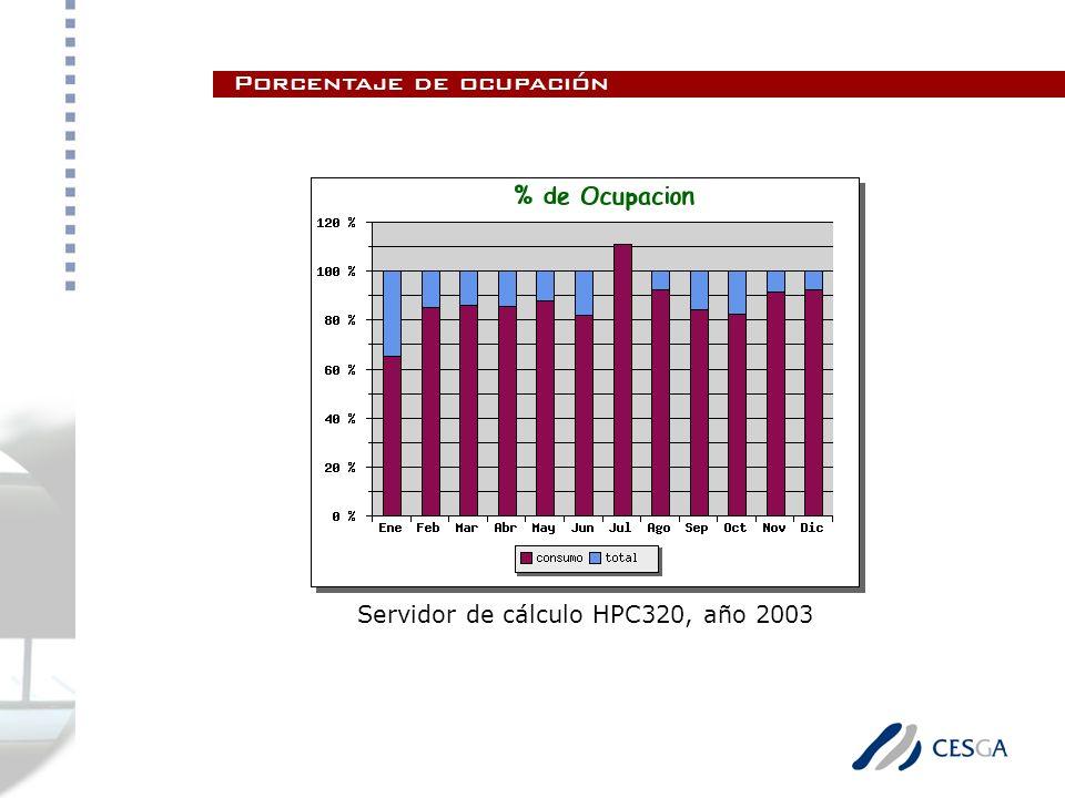 Porcentaje de ocupación Servidor de cálculo HPC320, año 2003