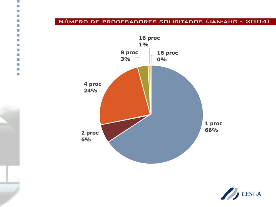 Número de procesadores solicitados (jan-aug - 2004)