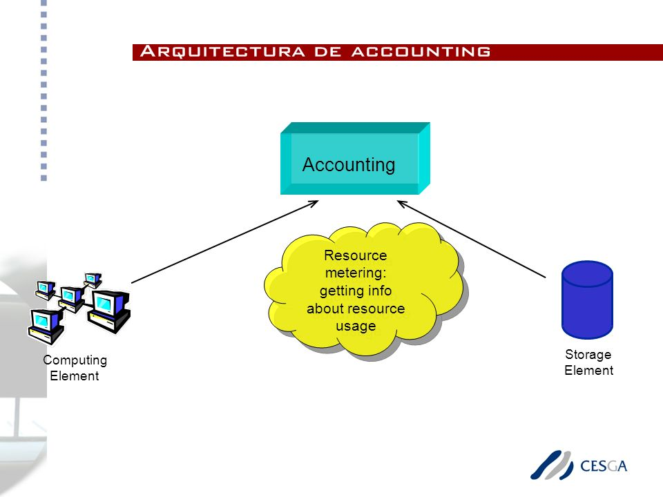 Accounting Computing Element Storage Element Resource metering: getting info about resource usage Resource metering: getting info about resource usage Arquitectura de accounting