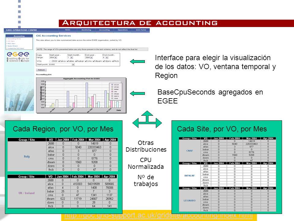 http://goc.grid-support.ac.uk/gridsite/accounting/index.html BaseCpuSeconds agregados en EGEE Cada Site, por VO, por Mes Interface para elegir la visualización de los datos: VO, ventana temporal y Region Cada Region, por VO, por Mes Otras Distribuciones CPU Normalizada Nº de trabajos Arquitectura de accounting