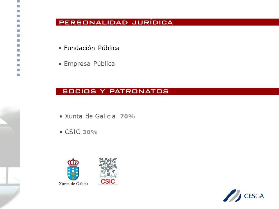 personalidad jurídica Fundación Pública Empresa Pública Xunta de Galicia 70% CSIC 30% socios y patronatos
