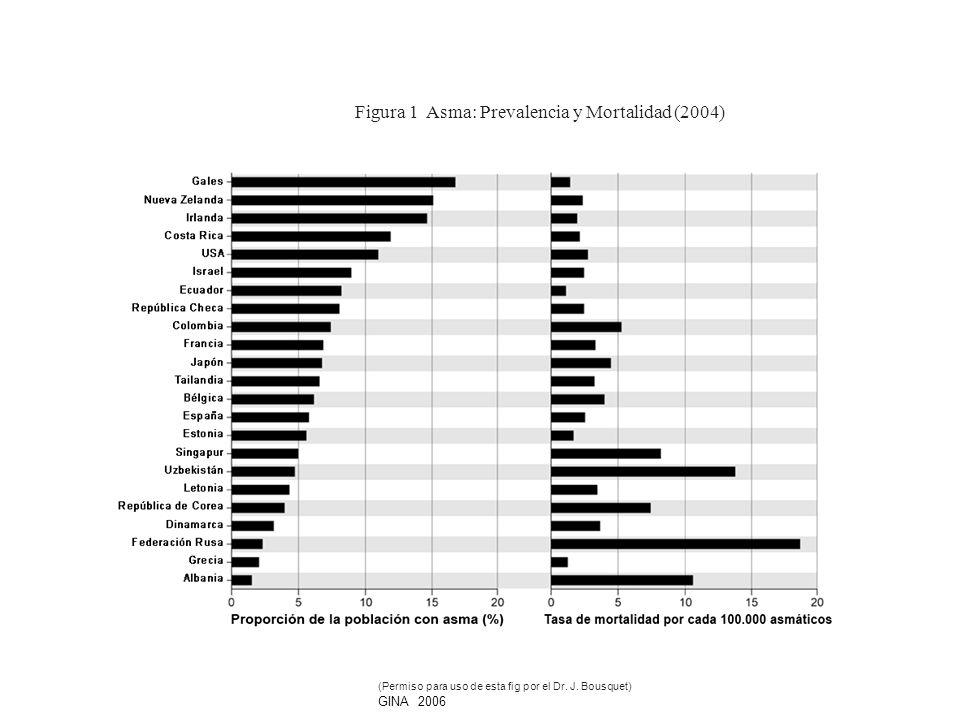 Figura 1 Asma: Prevalencia y Mortalidad (2004) (Permiso para uso de esta fig por el Dr. J. Bousquet) GINA 2006