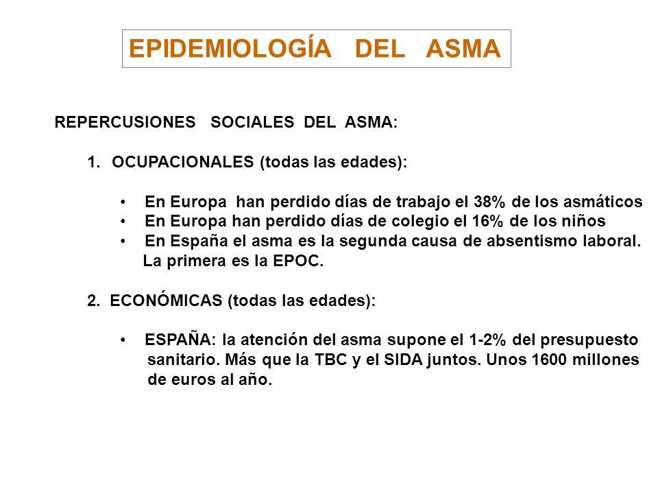 EPIDEMIOLOGÍA DEL ASMA REPERCUSIONES SOCIALES DEL ASMA: 1.OCUPACIONALES (todas las edades): En Europa han perdido días de trabajo el 38% de los asmáti