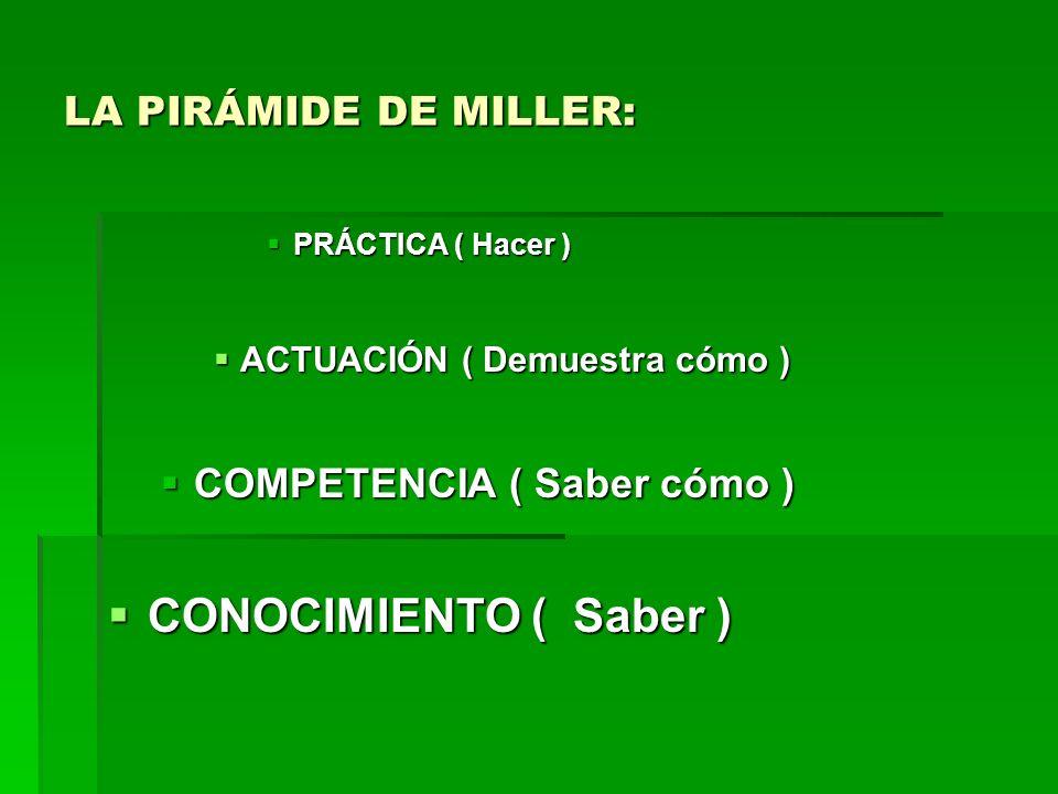 LA PIRÁMIDE DE MILLER: PRÁCTICA ( Hacer ) PRÁCTICA ( Hacer ) ACTUACIÓN ( Demuestra cómo ) ACTUACIÓN ( Demuestra cómo ) COMPETENCIA ( Saber cómo ) COMP
