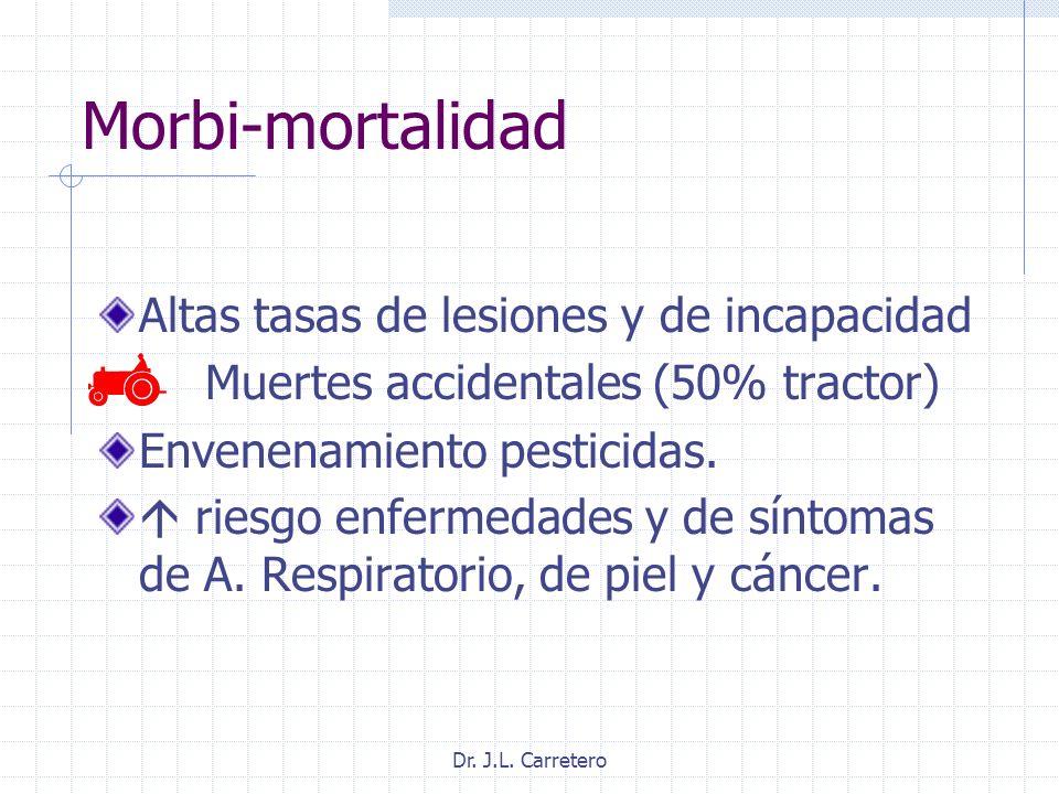 Dr. J.L. Carretero Morbi-mortalidad Altas tasas de lesiones y de incapacidad Muertes accidentales (50% tractor) Envenenamiento pesticidas. riesgo enfe