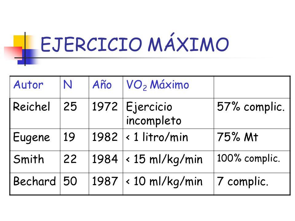 EJERCICIO MÁXIMO AutorNAñoVO 2 Máximo Reichel251972Ejercicio incompleto 57% complic. Eugene191982< 1 litro/min75% Mt Smith221984< 15 ml/kg/min 100% co
