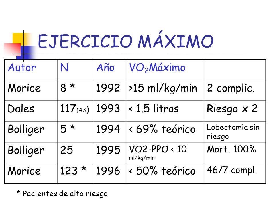 EJERCICIO MÁXIMO AutorNAñoVO 2 Máximo Morice8 *1992>15 ml/kg/min2 complic. Dales117 (43 ) 1993< 1.5 litrosRiesgo x 2 Bolliger5 *1994< 69% teórico Lobe