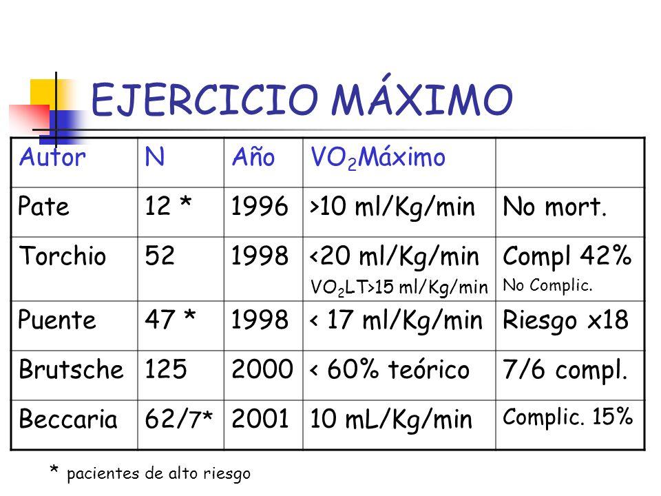 EJERCICIO MÁXIMO AutorNAñoVO 2 Máximo Pate12 *1996>10 ml/Kg/minNo mort. Torchio521998<20 ml/Kg/min VO 2 LT>15 ml/Kg/min Compl 42% No Complic. Puente47