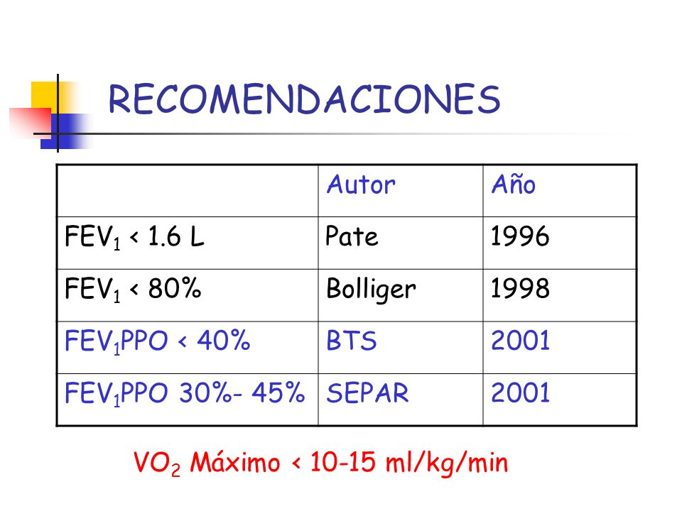 RECOMENDACIONES AutorAño FEV 1 < 1.6 LPate1996 FEV 1 < 80%Bolliger1998 FEV 1 PPO < 40%BTS2001 FEV 1 PPO 30%- 45%SEPAR2001 VO 2 Máximo < 10-15 ml/kg/mi