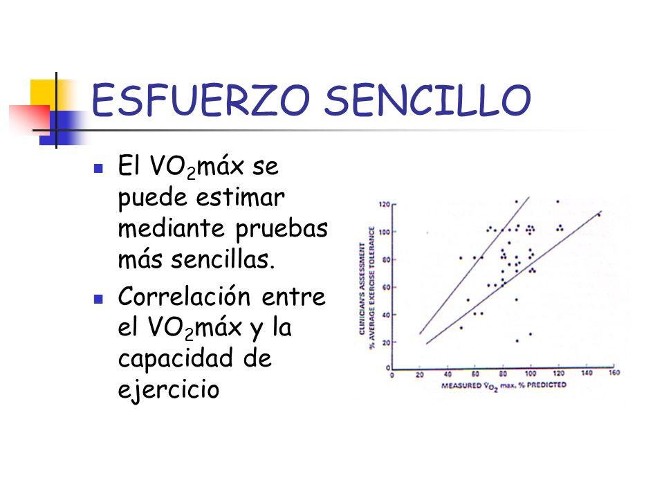 ESFUERZO SENCILLO El VO 2 máx se puede estimar mediante pruebas más sencillas. Correlación entre el VO 2 máx y la capacidad de ejercicio
