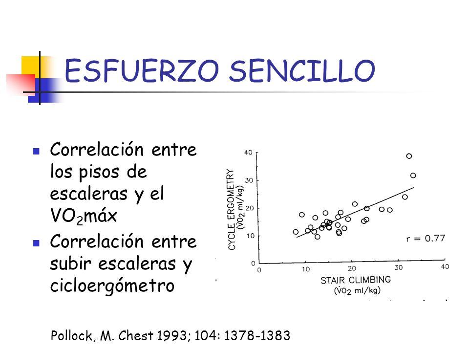 ESFUERZO SENCILLO Correlación entre los pisos de escaleras y el VO 2 máx Correlación entre subir escaleras y cicloergómetro Pollock, M. Chest 1993; 10